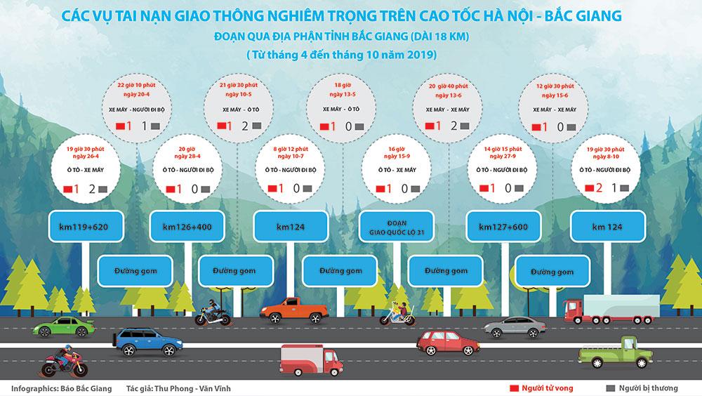 Các vụ tai nạn giao thông nghiêm trọng trên cao tốc Hà Nội - Bắc Giang